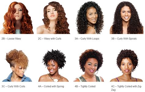 Types Of Curly Hair by Whats Your Curl Type