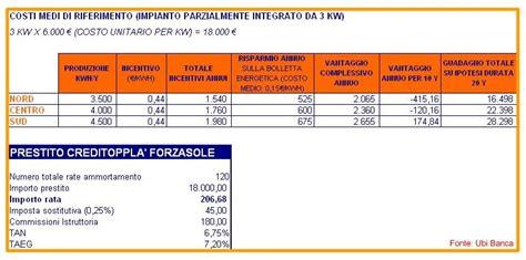 Prestiti Personali Ubi Banca by Guida Ai Prestiti Personali Prestito Personale Forzasole