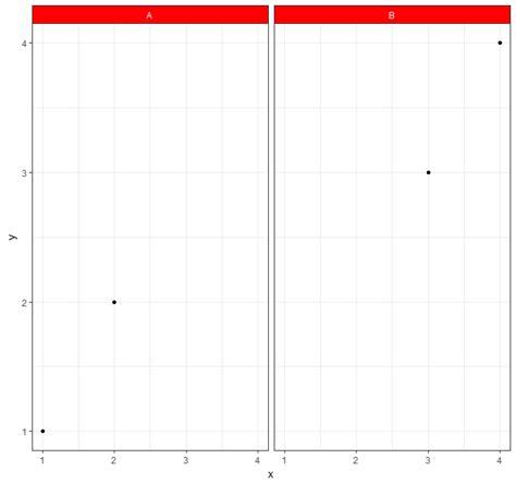 ggplot theme strip ggplot2 r ggplot change facet label text and background