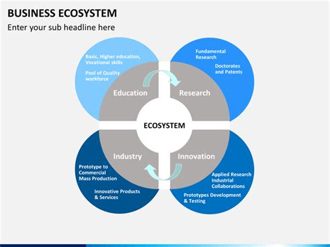 Best Architecture Firms by Business Ecosystem Powerpoint Template Sketchbubble