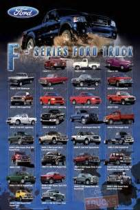 Ford Truck Poster Bestel De Ford F Series Trucks Poster Op Europosters Nl