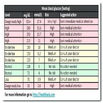 blood sugar levels chart grnwavco