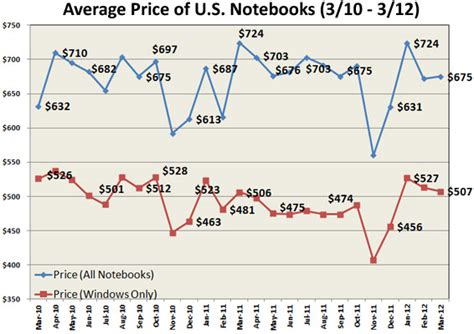 average price of laptop now just 8 more than sub