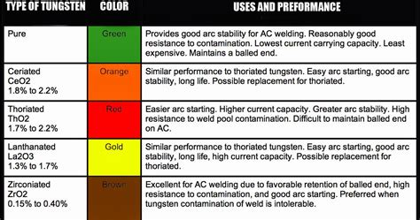 tungsten color code welding codes and questions from your cwi color coding