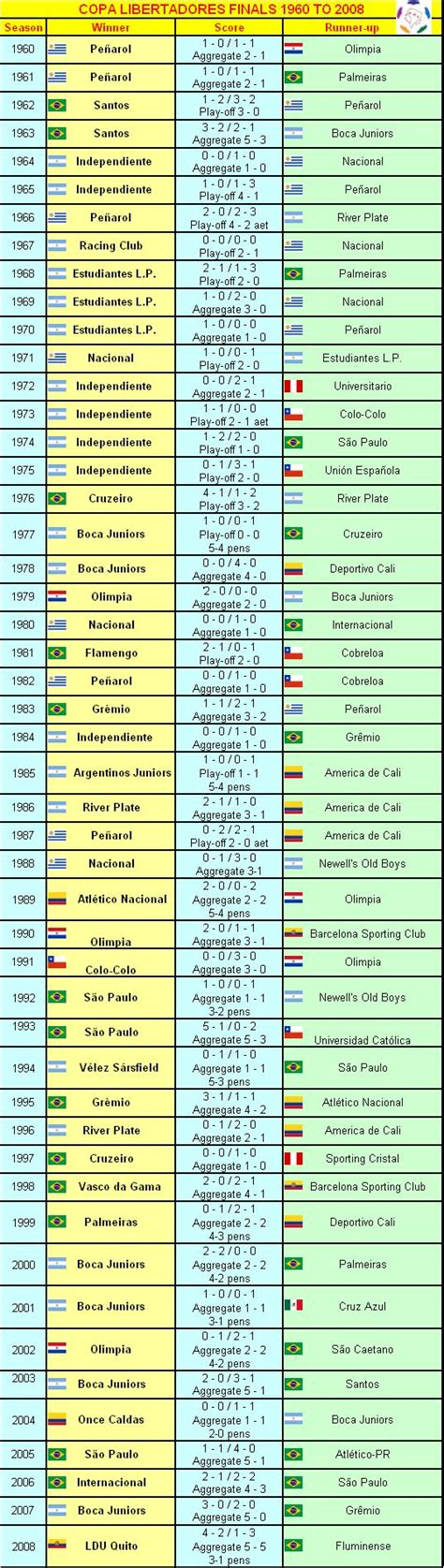historical table of the copa sudamericana