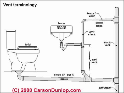 bathtub plumbing layout bathroom drain plumbing diagram car interior design
