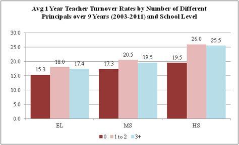 examining principal turnover shanker institute