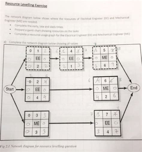 network diagram exercises answers solved resource levelling exercise the network diagram be