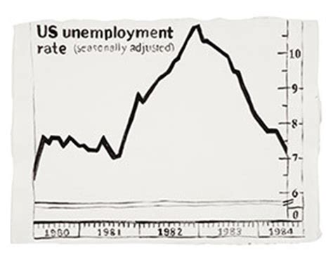 Drawing Unemployment by Andy Warhol Unemployment Rate Drawing Could Fetch Up To