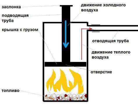 Теплицы с отоплением своими руками