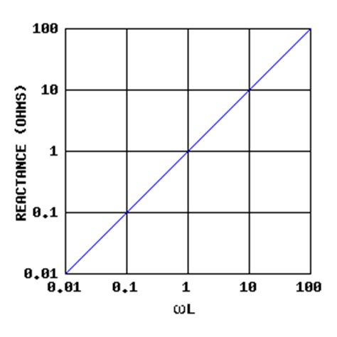 inductive reactance theory inductors and ac