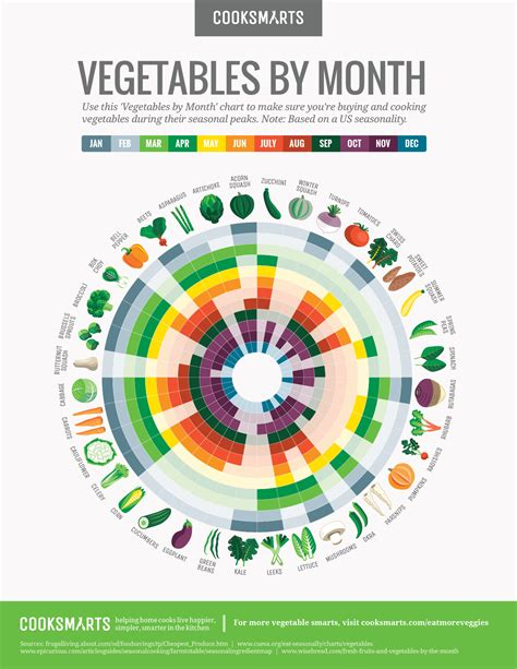 vegetables 7 months vegetables by month chart cook smarts