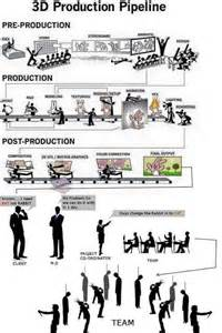 reality of a 3d production pipeline