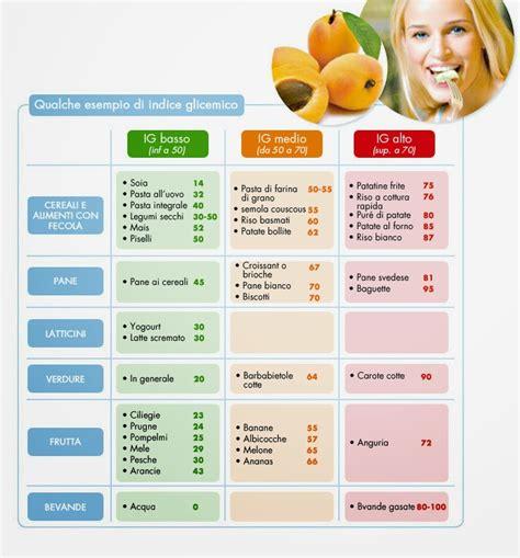 carico glicemico tabella alimenti nosugarplease indice glicemico e carico glicemico