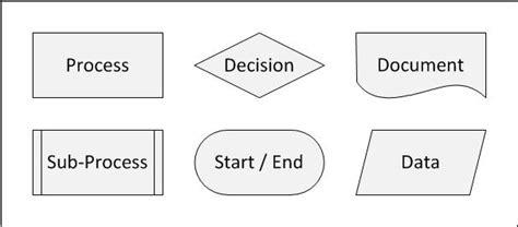 swimlane diagram symbols swim diagram a great tool for alignment and process