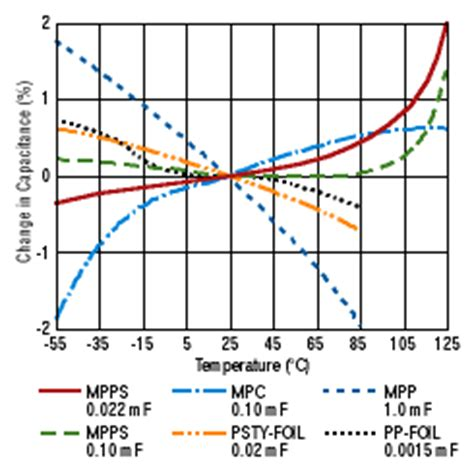 pps capacitor temperature coefficient pps stands in for polycarbonate in capacitors electronic products
