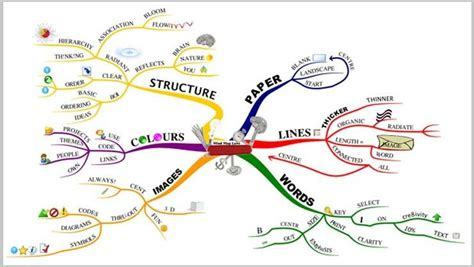 cara membuat mind map pdf the best mind mapping software of 2017 pcmag com