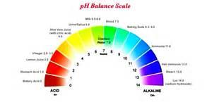 pH Balance Featured