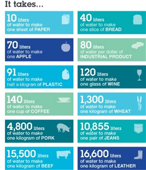 How Much Do You Make On A Paper Route - other water day and infographic on