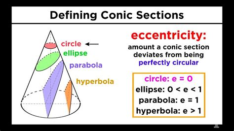 conic section of a circle graphing conic sections part 1 circles youtube