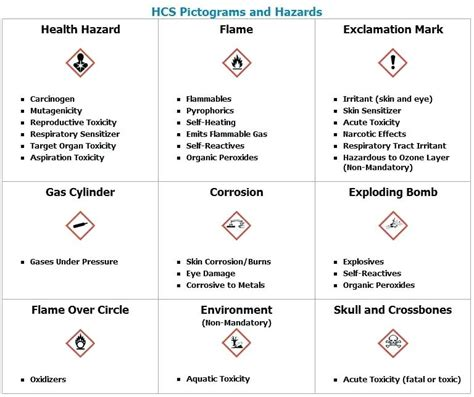 Chemical Risk Assessment Template Hazard Exle Hazardous Chemicals Workplace Violence And Hazardous Chemical Risk Assessment Template
