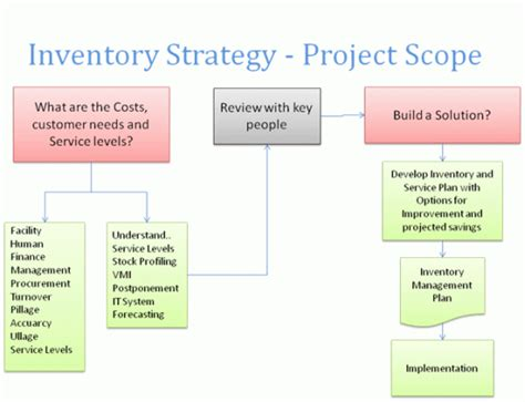 Tools And Techniques Of Inventory Management Mba by Inventory Management Consultants Warehouse Management