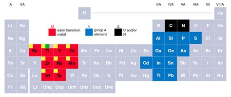 Periodic Table Ti Max Phases Wikipedia