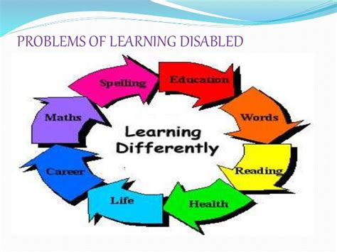 Behaviour Modification Learning Disabilities by Learning Disabilities