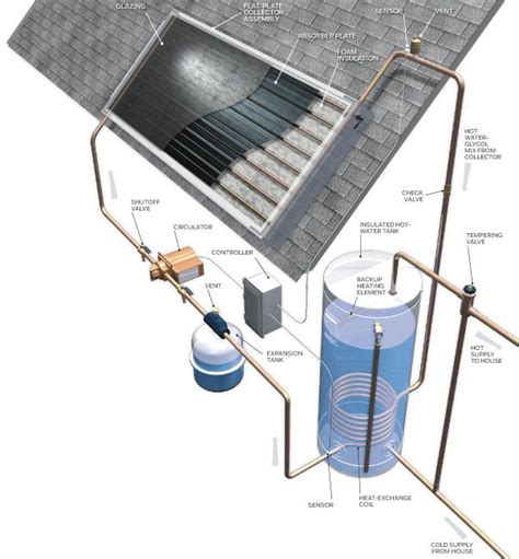 solar heating drapes best 20 heating systems ideas on pinterest home heating