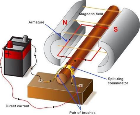 parts of simple electric motor parts and functions of a simple dc motor elec eng world