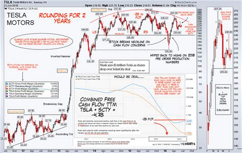 Tesla Chart Analysis 3 Reasons Why The Tesla Solarcity Deal Looks Fugly See