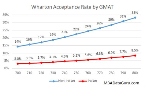 Mba Schools Gmat Scores by 4 Mba Admissions Myths Dispelled By Data