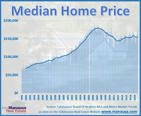 are you searching for the median home in tallahassee