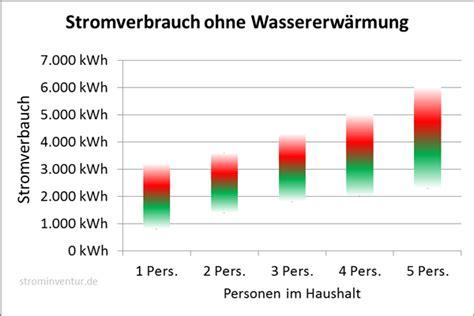 Durchschnittlicher Stromverbrauch 5 Personen Haushalt 4565 by Strominventur Durchschnittlicher Stromverbrauch