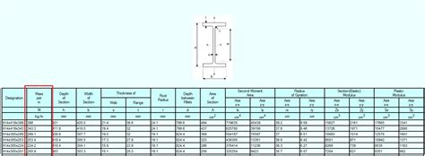 steel section weights per metre revit st the i in bim steel tonnage