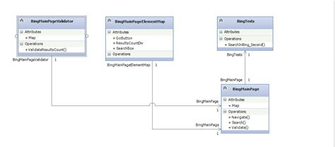 design pattern value object page object design pattern dsl page object and selenium