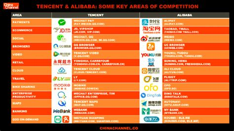 alibaba vs tencent br 232 ves nouvelles s6