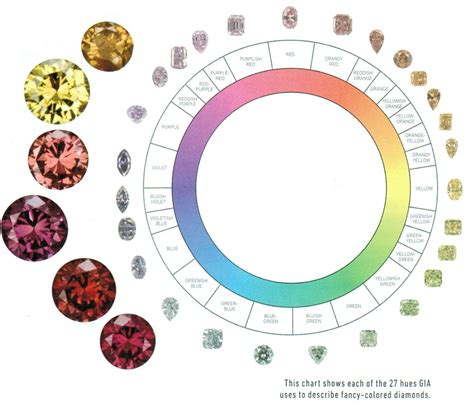 color scale for diamonds color chart color scale grading