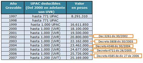 quienes declaran renta personas naturales en el ao 2016 quienes personas naturales en colombia declaran renta en