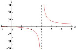 Limit Of Infinity Calculus I Infinite Limits