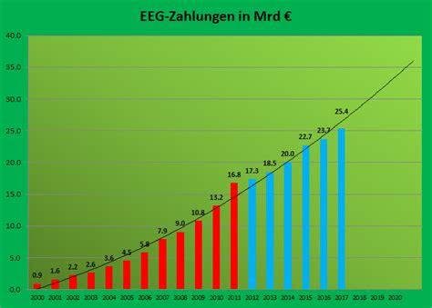 bis wann steuererklärung 2012 wann wird die energiewende blase platzen das