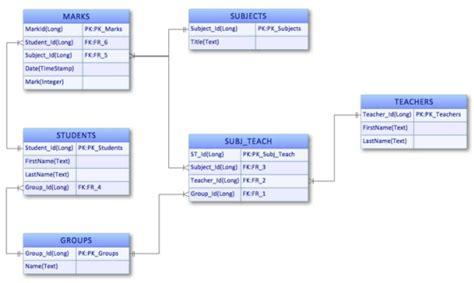 cara membuat erd website diagram erd contoh images how to guide and refrence