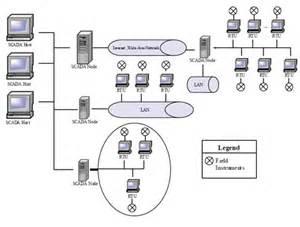 hmi block diagram hmi get free image about wiring diagram