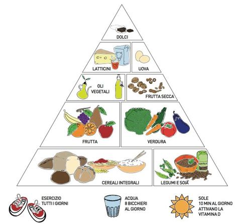 alimentazione vegetariana veronesi la dieta vegetariana sito web dott ssa marta gelain