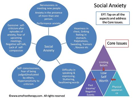 Social anxiety daily tapping routine eft amp counseling