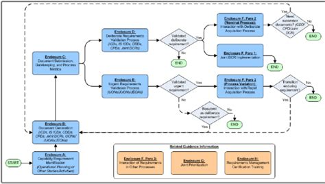 flow process flowchart and development process flowchart create a