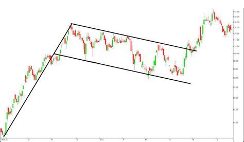 flag pattern stock chart chart patterns traderangers s blog