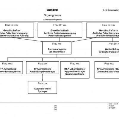 Muster Organigramm muster organigramm gemeinschaftspraxis