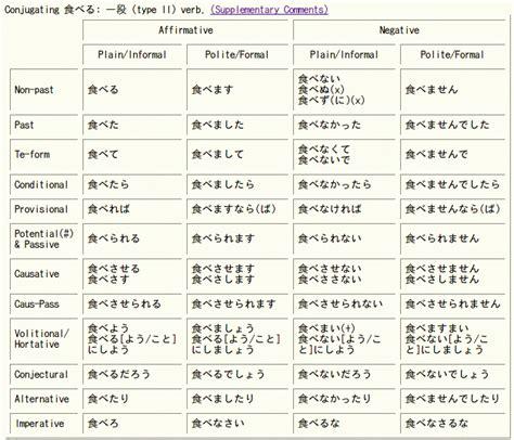 Verb Conjugation Table by Verb Tenses Chart Bayramtam
