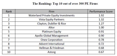 Mba Rankings For Equity hec equity regains popularity among